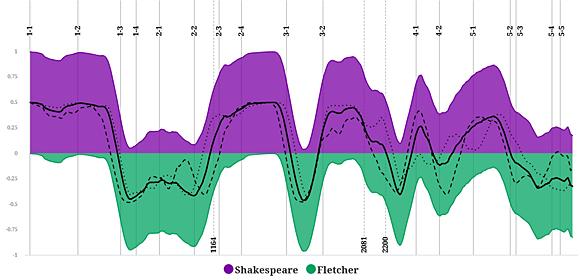 Graf autorského podielu Williama Shakespeara a Johna Fletchera